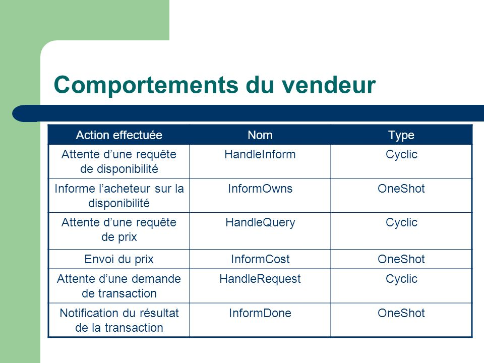 Comportements du vendeur
