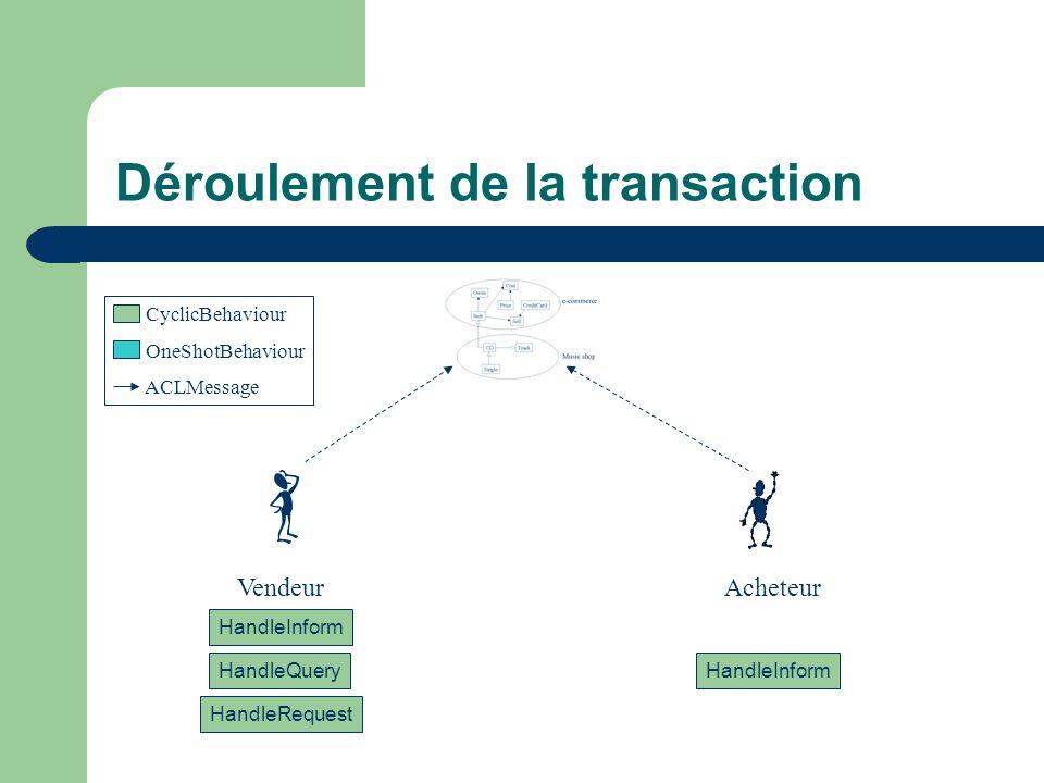 Déroulement de la transaction