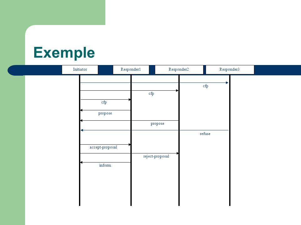 Exemple Initiator Responder1 Responder2 Responder3 cfp cfp cfp propose