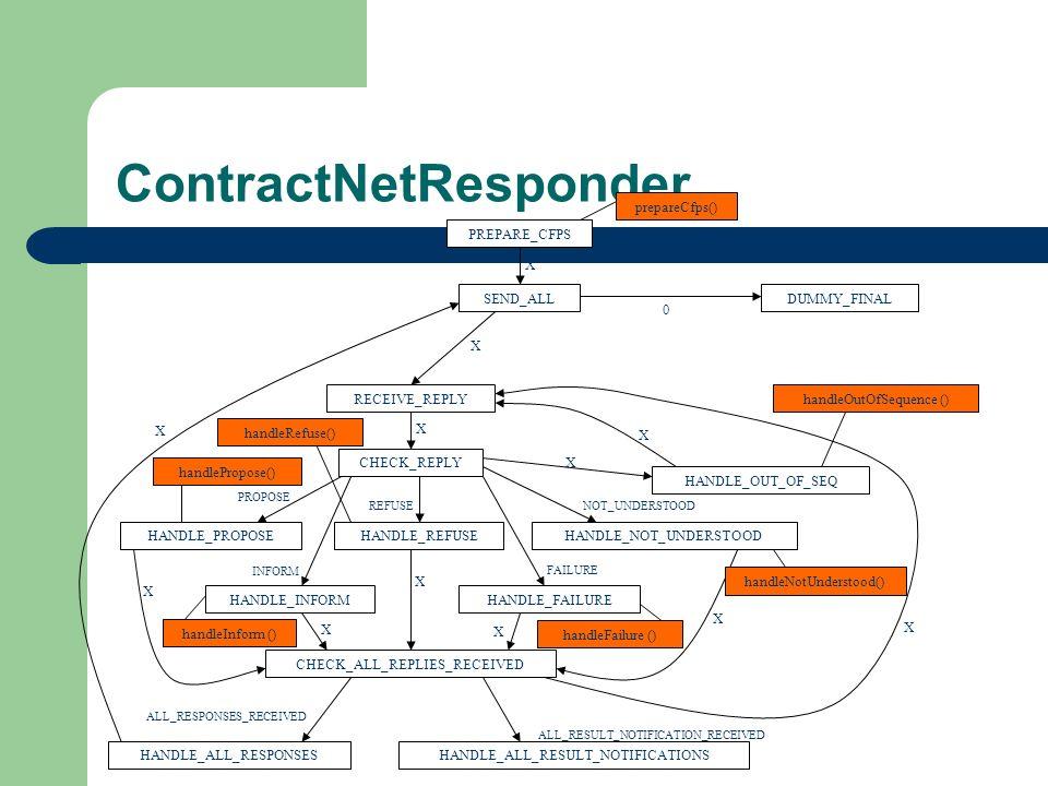 ContractNetResponder
