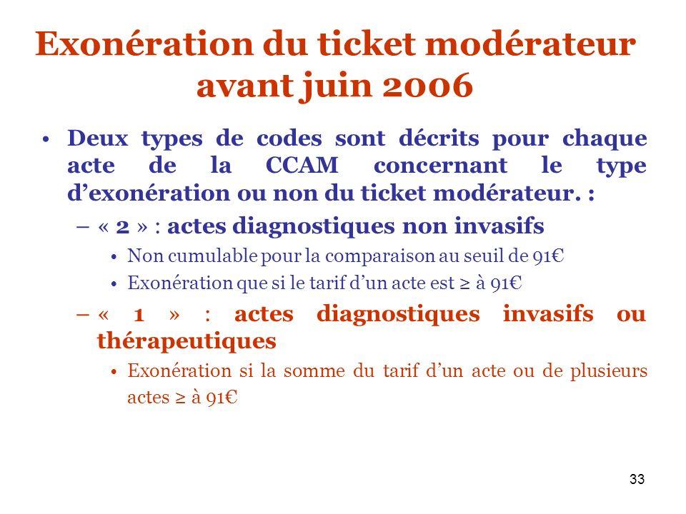 Exonération du ticket modérateur avant juin 2006