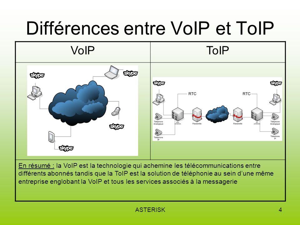 Différences entre VoIP et ToIP