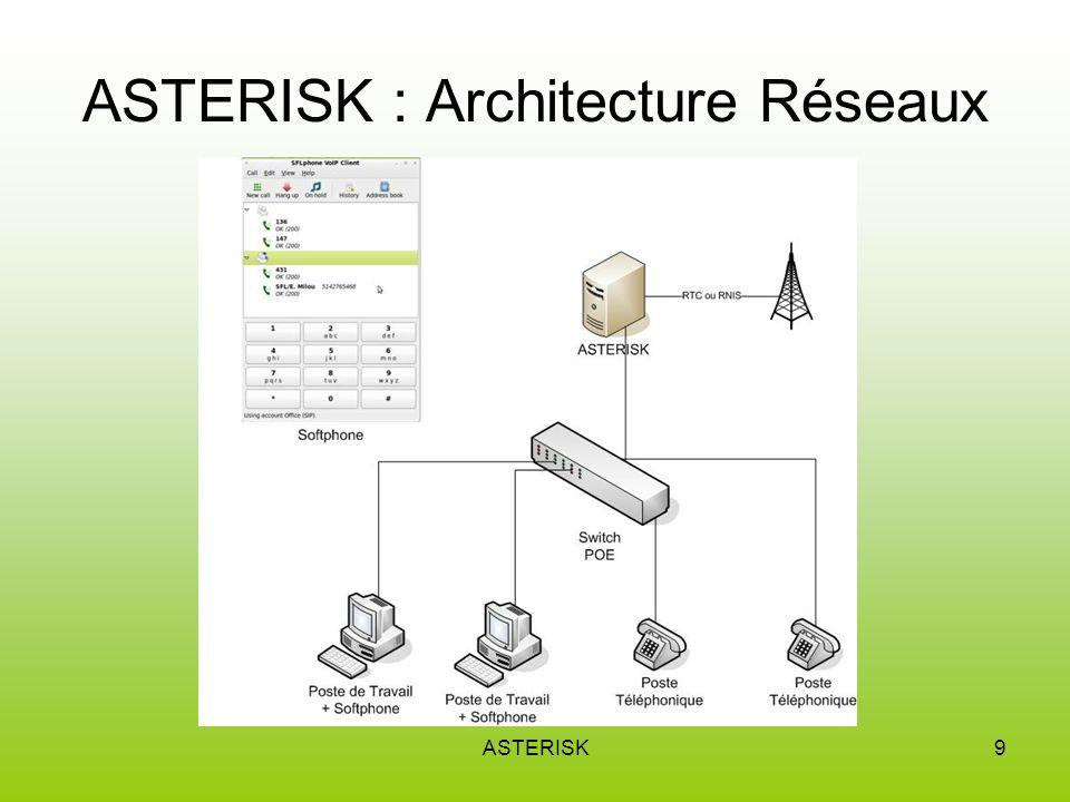 ASTERISK : Architecture Réseaux