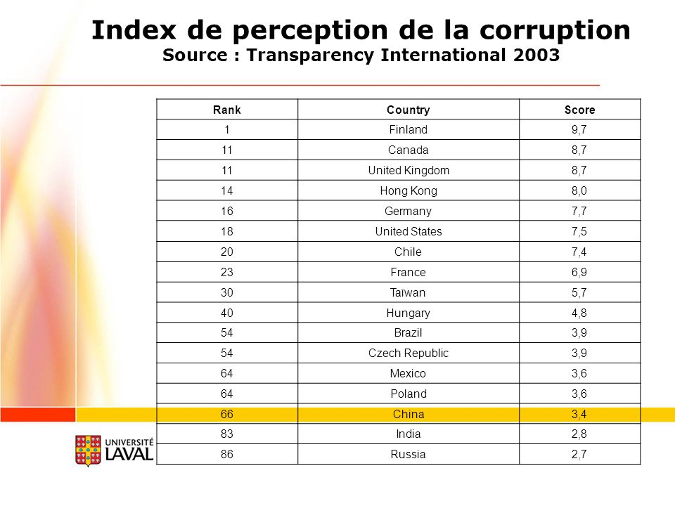 Index de perception de la corruption Source : Transparency International 2003