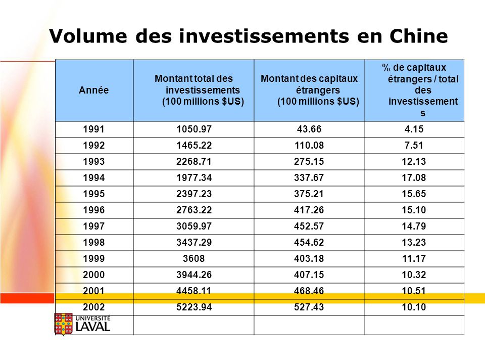 Volume des investissements en Chine