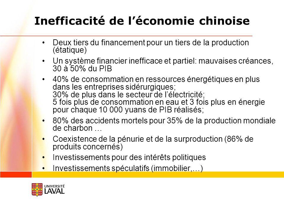 Inefficacité de l'économie chinoise