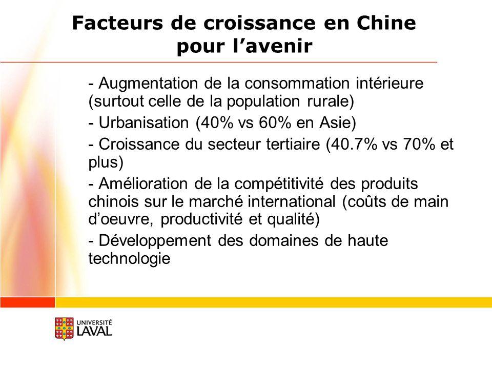 Facteurs de croissance en Chine pour l'avenir