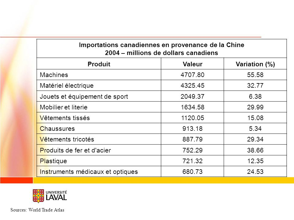 Importations canadiennes en provenance de la Chine