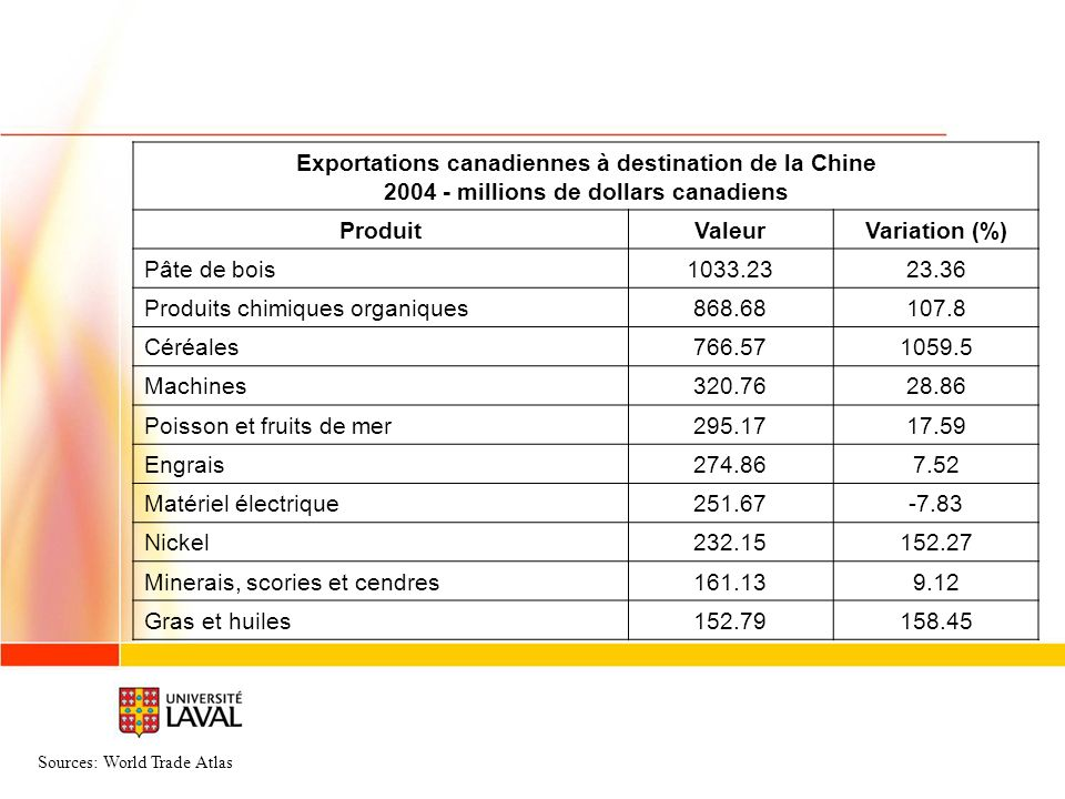 Exportations canadiennes à destination de la Chine