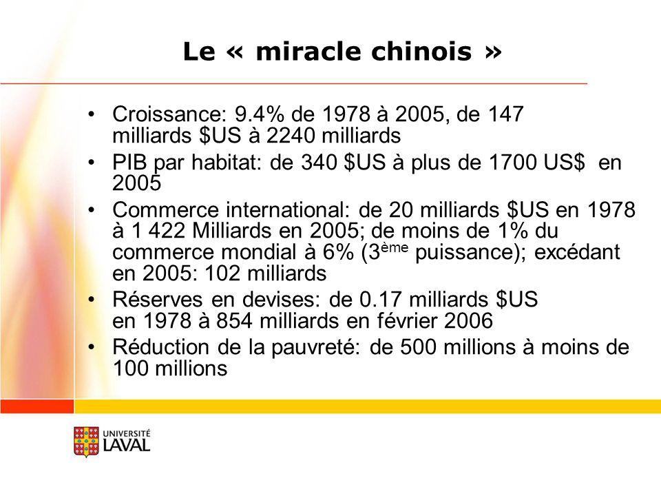 Le « miracle chinois » Croissance: 9.4% de 1978 à 2005, de 147 milliards $US à 2240 milliards.
