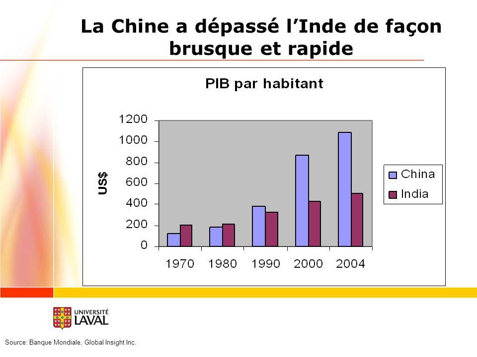 La Chine a dépassé l'Inde de façon brusque et rapide