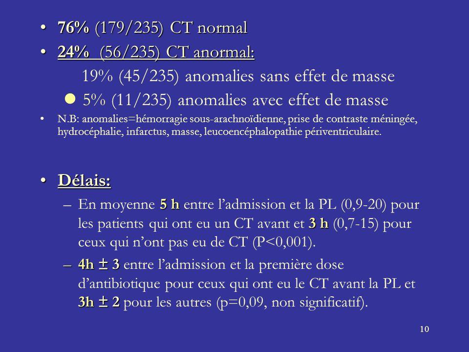 19% (45/235) anomalies sans effet de masse