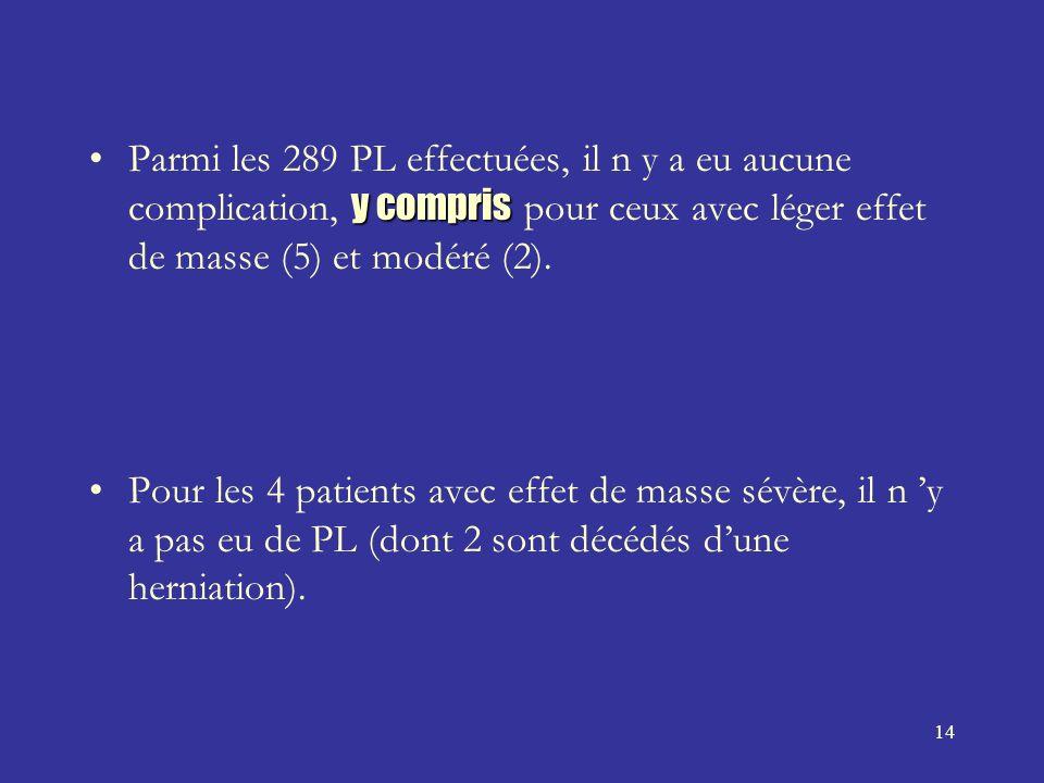 Parmi les 289 PL effectuées, il n y a eu aucune complication, y compris pour ceux avec léger effet de masse (5) et modéré (2).