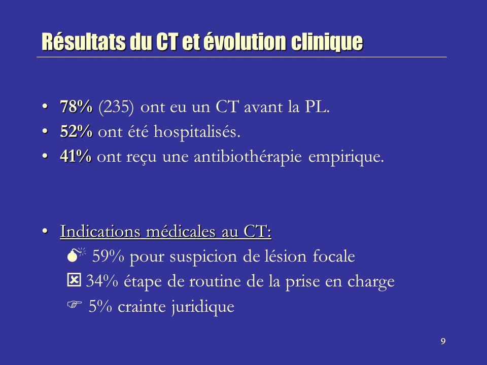 Résultats du CT et évolution clinique