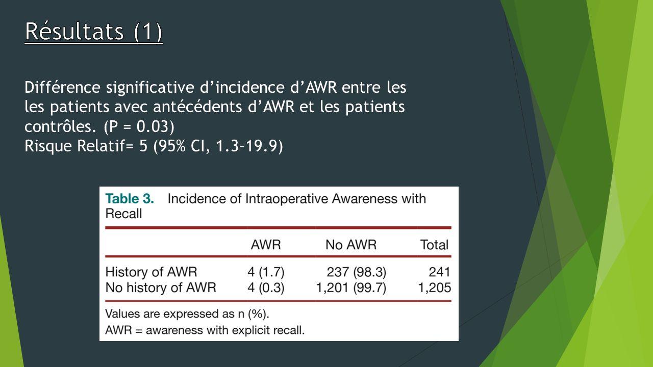 Résultats (1) Différence significative d'incidence d'AWR entre les