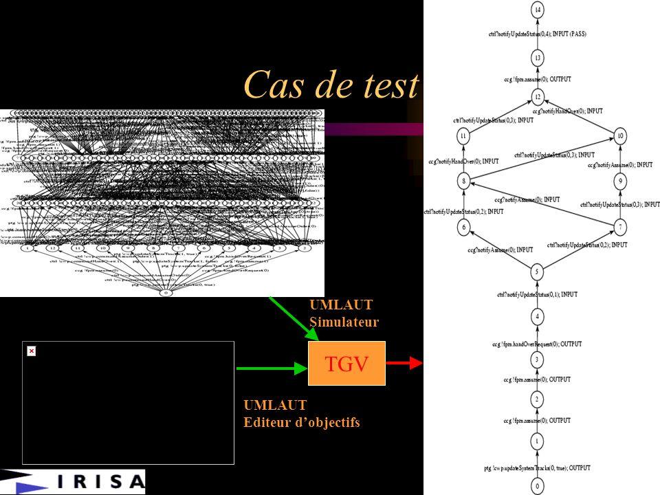 Cas de test UMLAUT Simulateur TGV TGV UMLAUT Editeur d'objectifs