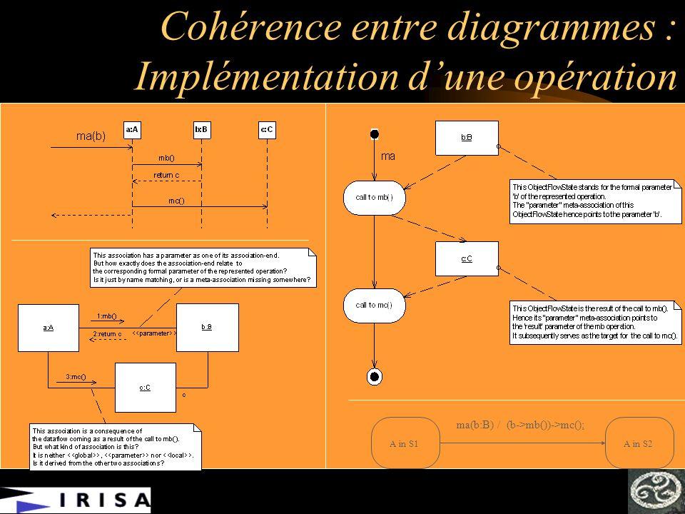 Cohérence entre diagrammes : Implémentation d'une opération