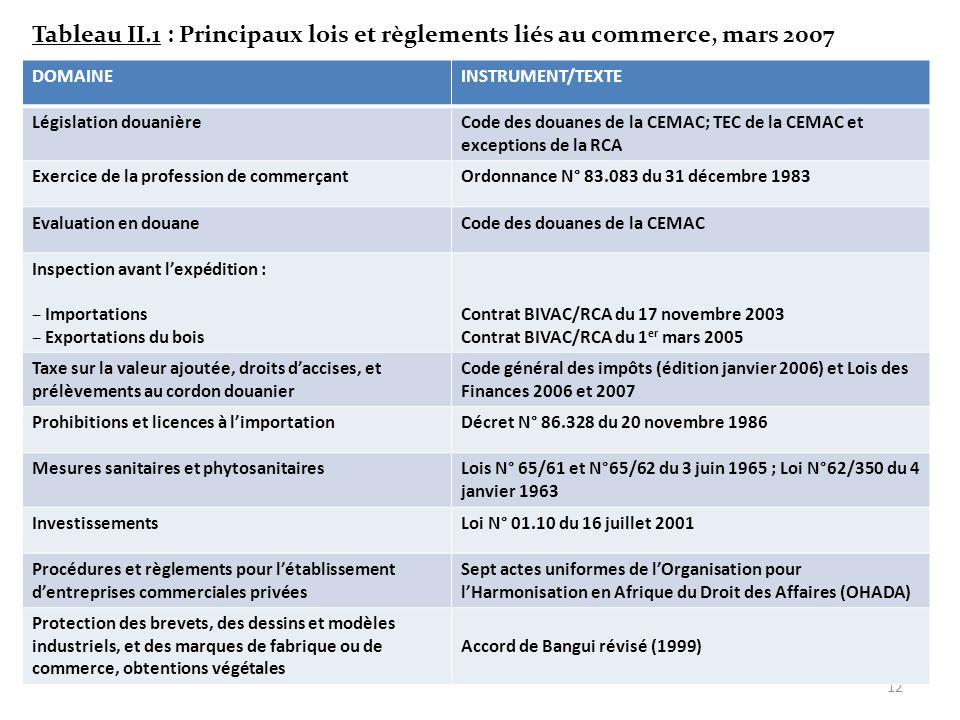 Tableau II.1 : Principaux lois et règlements liés au commerce, mars 2007