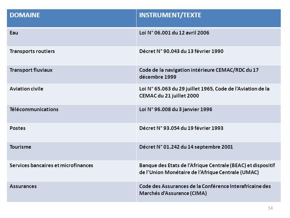 DOMAINE INSTRUMENT/TEXTE Eau Loi N° 06.001 du 12 avril 2006