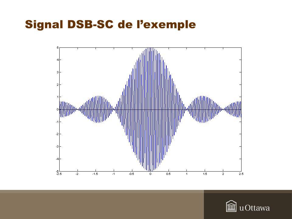 Signal DSB-SC de l'exemple