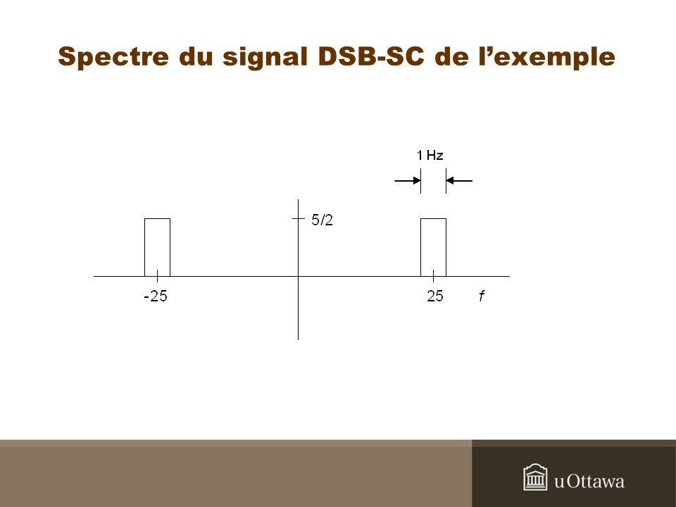 Spectre du signal DSB-SC de l'exemple