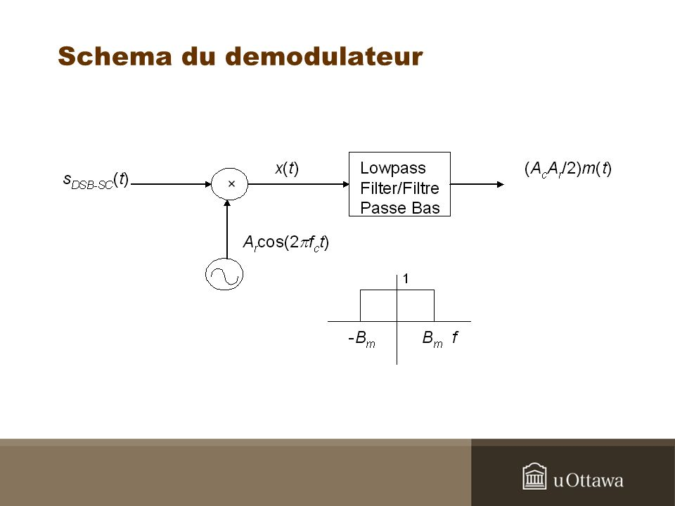 Schema du demodulateur