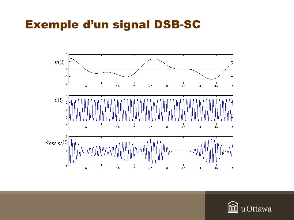 Exemple d'un signal DSB-SC