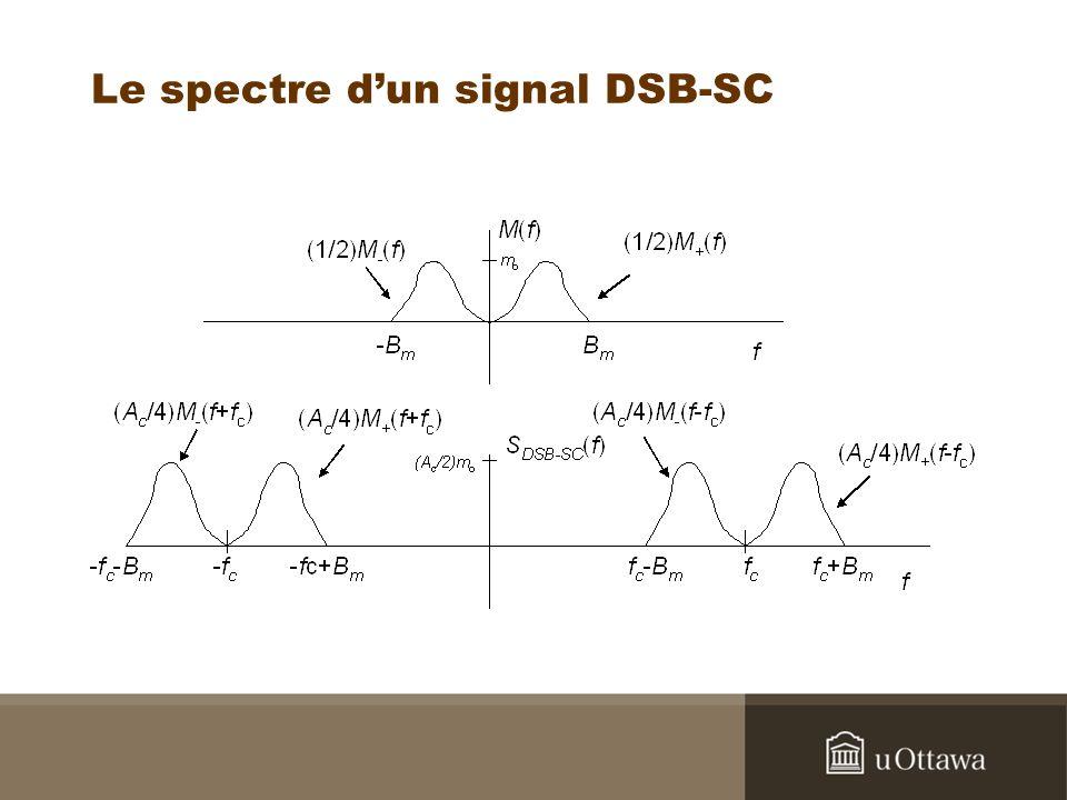 Le spectre d'un signal DSB-SC