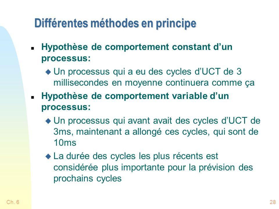 Différentes méthodes en principe