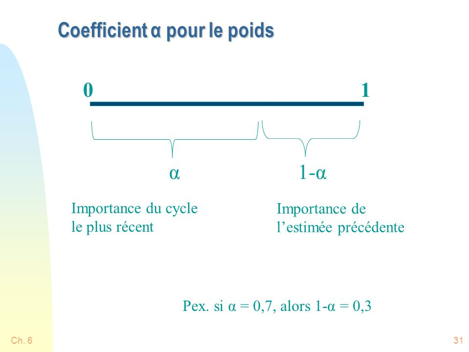 Coefficient α pour le poids