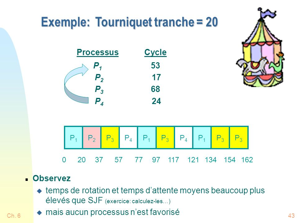 Exemple: Tourniquet tranche = 20
