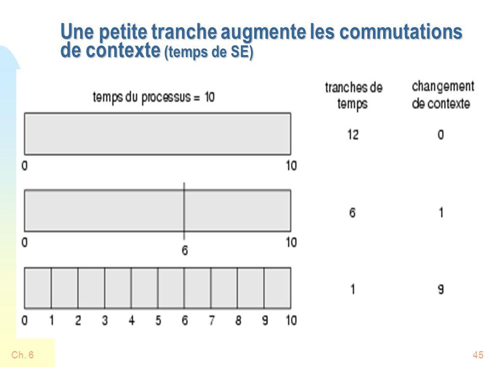 Une petite tranche augmente les commutations de contexte (temps de SE)