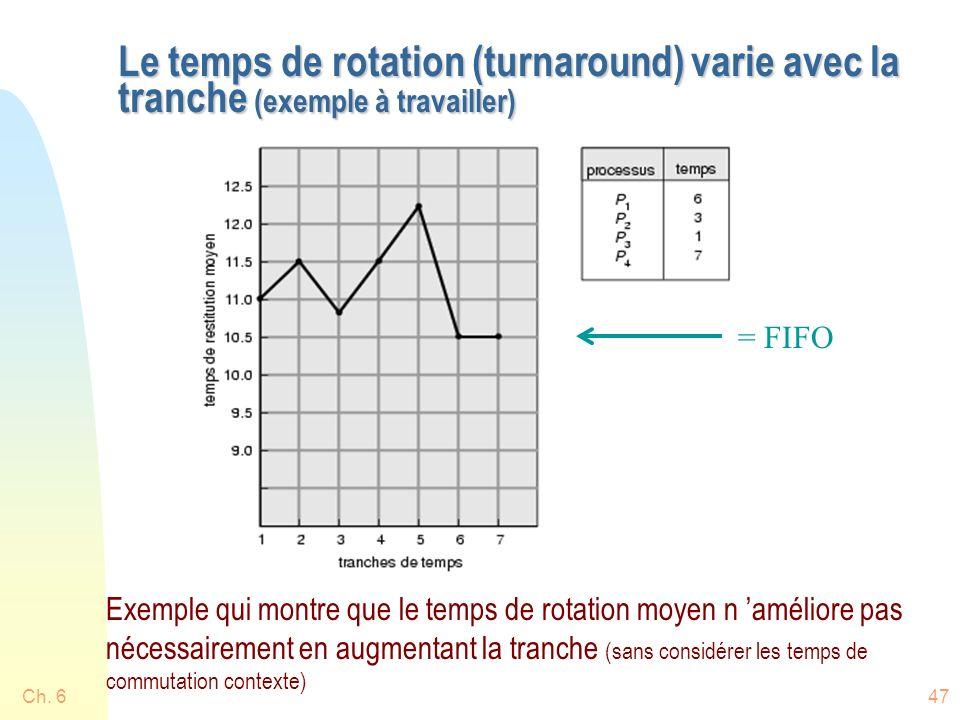 Le temps de rotation (turnaround) varie avec la tranche (exemple à travailler)