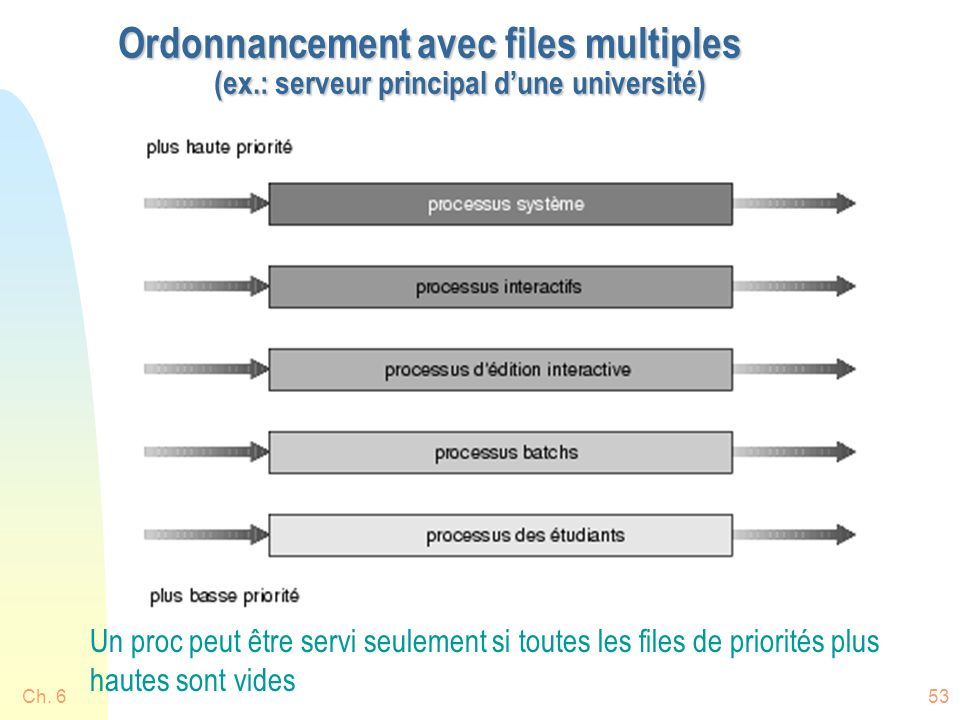 Ordonnancement avec files multiples. (ex