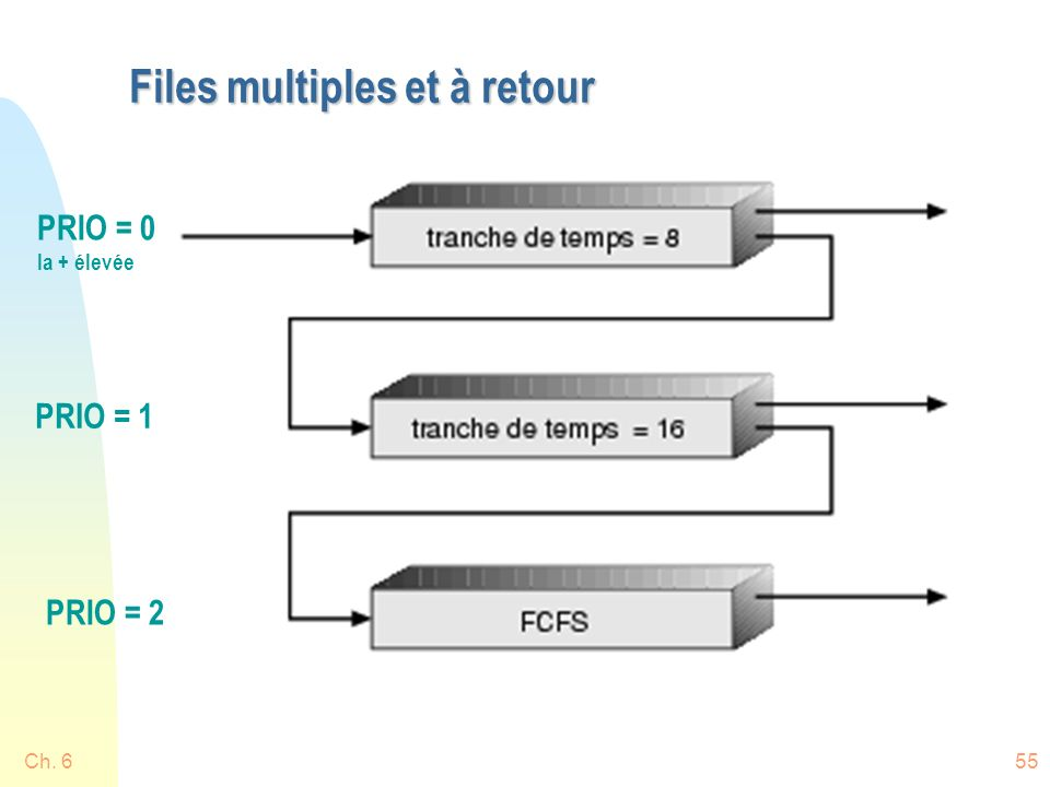 Files multiples et à retour