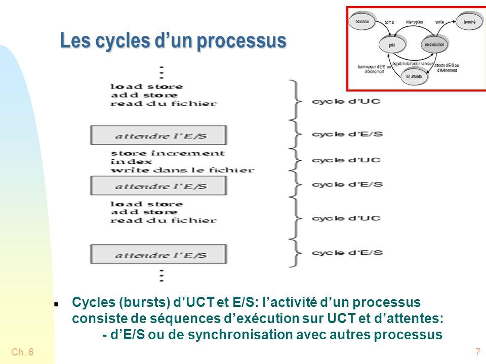 Les cycles d'un processus