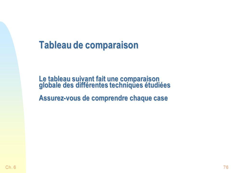 Tableau de comparaison Le tableau suivant fait une comparaison globale des différentes techniques étudiées Assurez-vous de comprendre chaque case