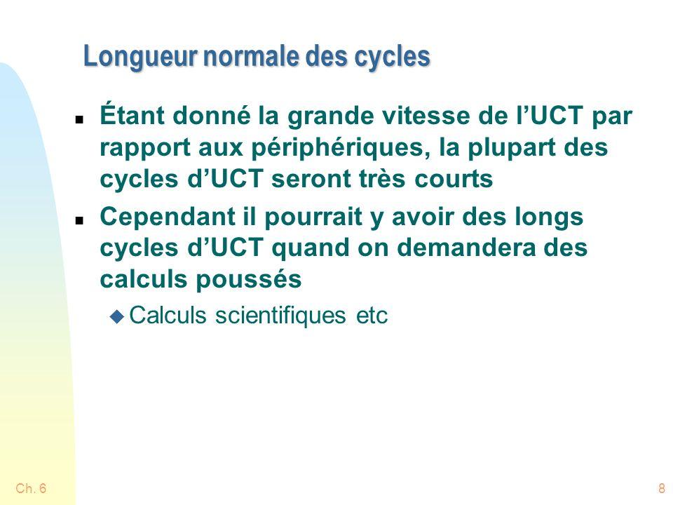 Longueur normale des cycles