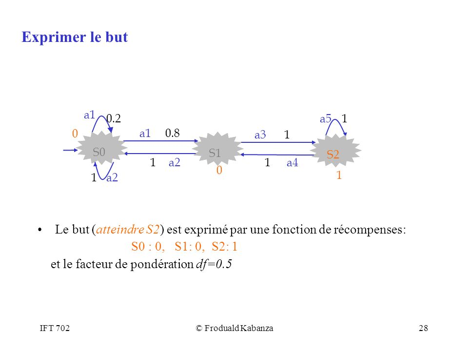 Exprimer le but Le but (atteindre S2) est exprimé par une fonction de récompenses: S0 : 0, S1: 0, S2: 1.