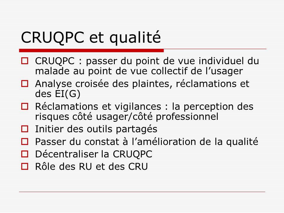 CRUQPC et qualitéCRUQPC : passer du point de vue individuel du malade au point de vue collectif de l'usager.
