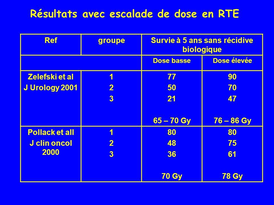 Résultats avec escalade de dose en RTE