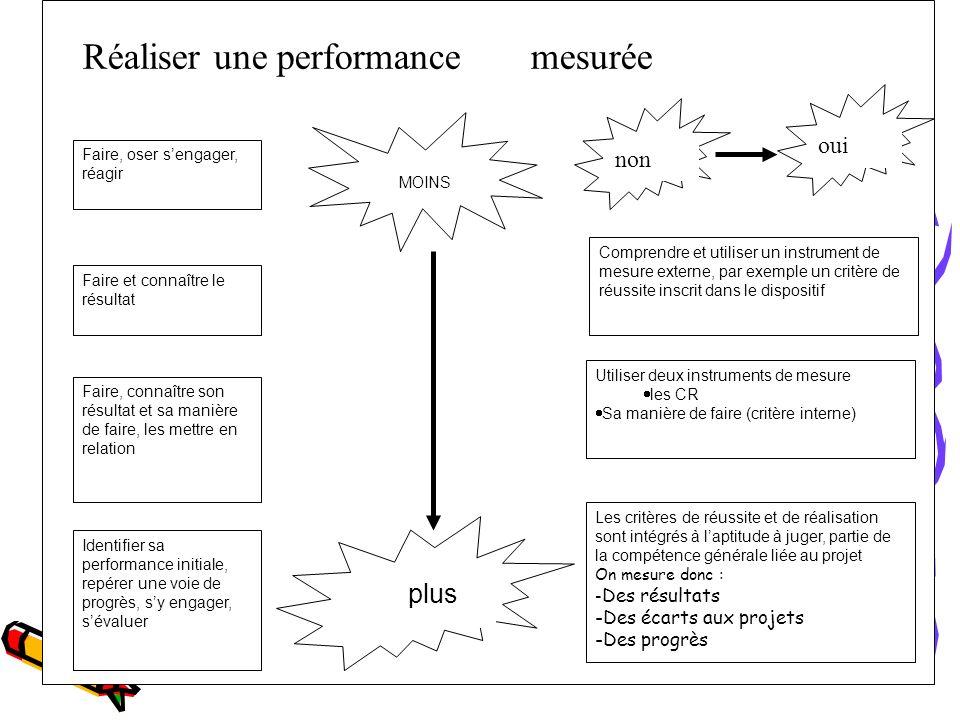 Réaliser une performance mesurée