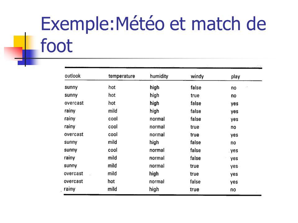 Exemple:Météo et match de foot