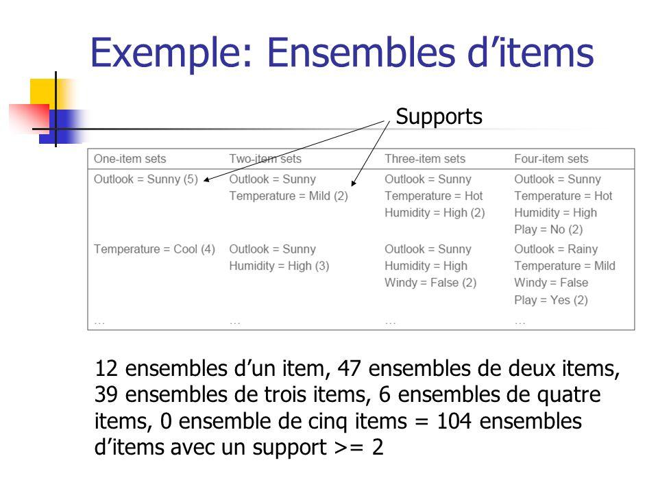 Exemple: Ensembles d'items