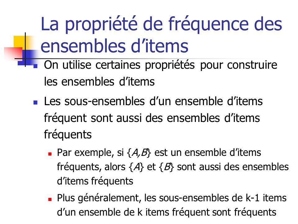 La propriété de fréquence des ensembles d'items