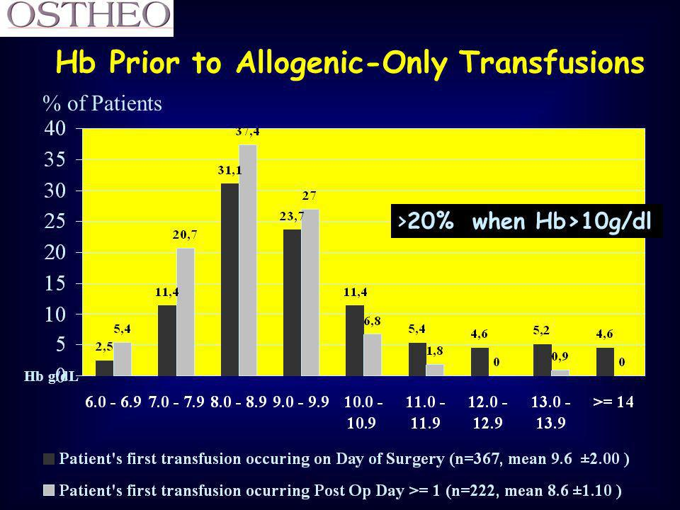 Hb Prior to Allogenic-Only Transfusions