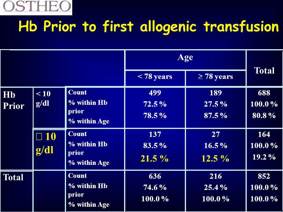 Hb Prior to first allogenic transfusion