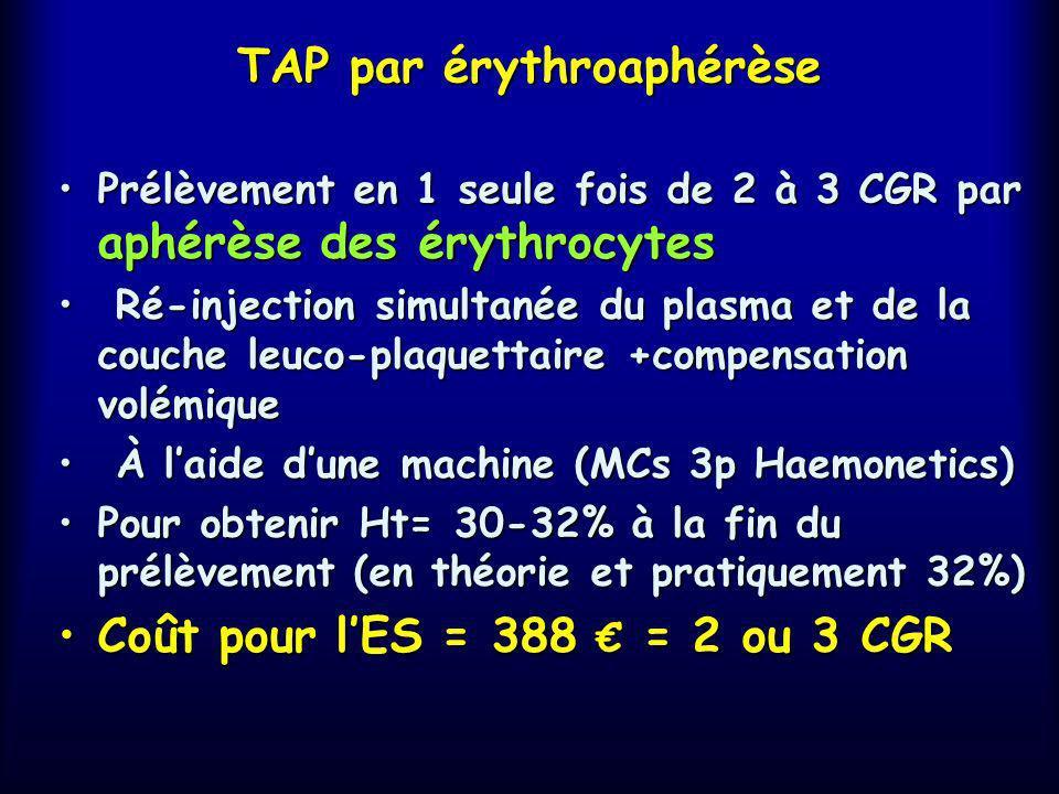 TAP par érythroaphérèse