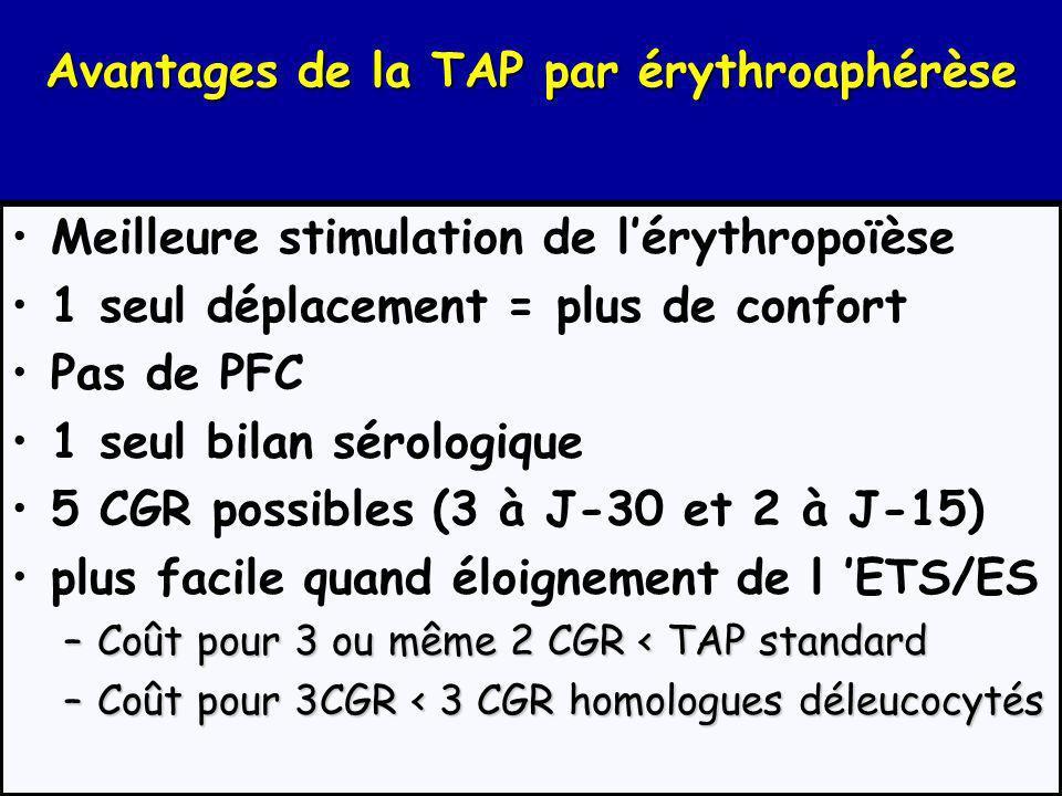 Avantages de la TAP par érythroaphérèse