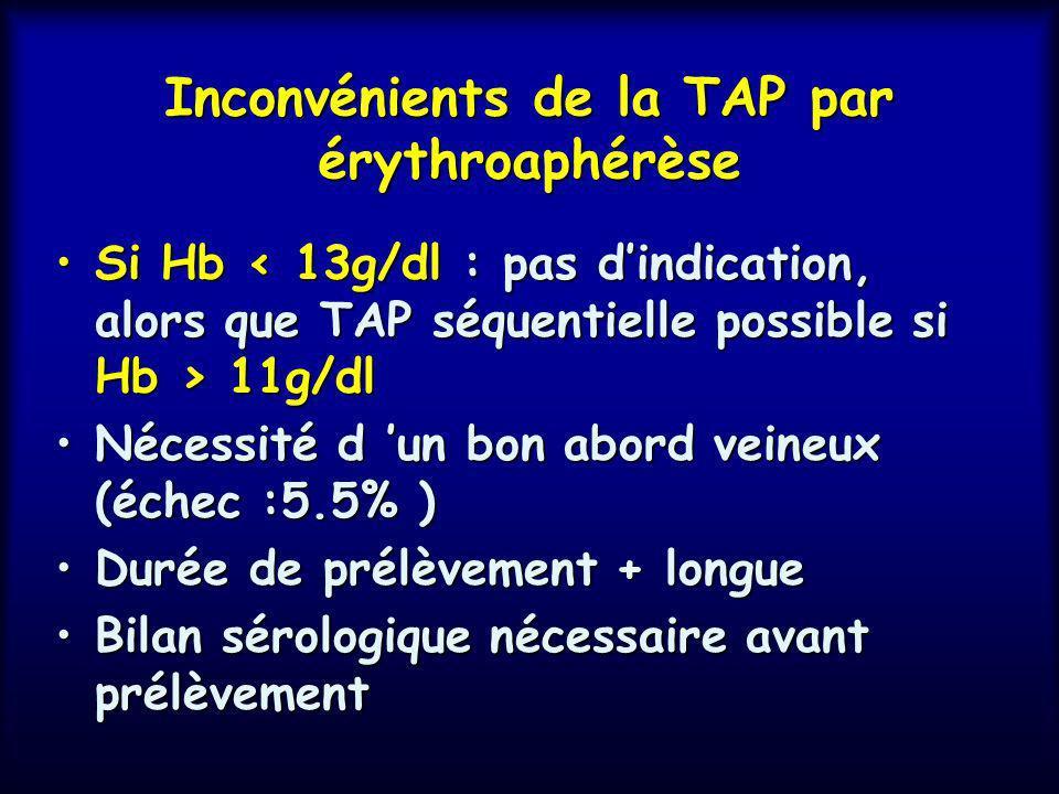 Inconvénients de la TAP par érythroaphérèse